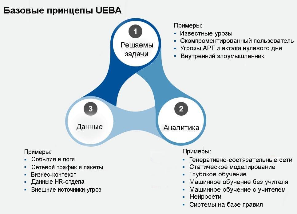 Базовые принципы UEBA